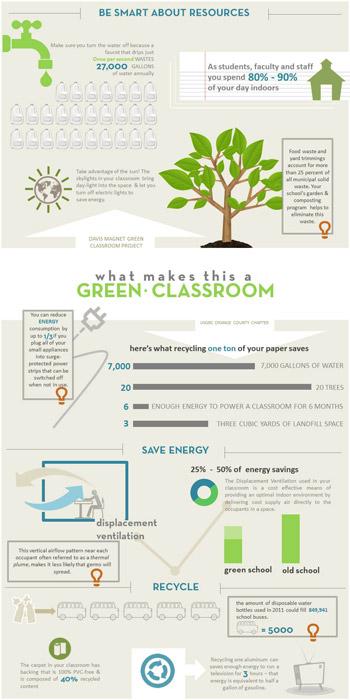 Davis Magnet School Greenovation Infographic