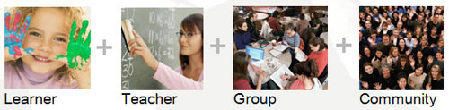 Learners Teachers Groups and Communities accomodated by interactive schools